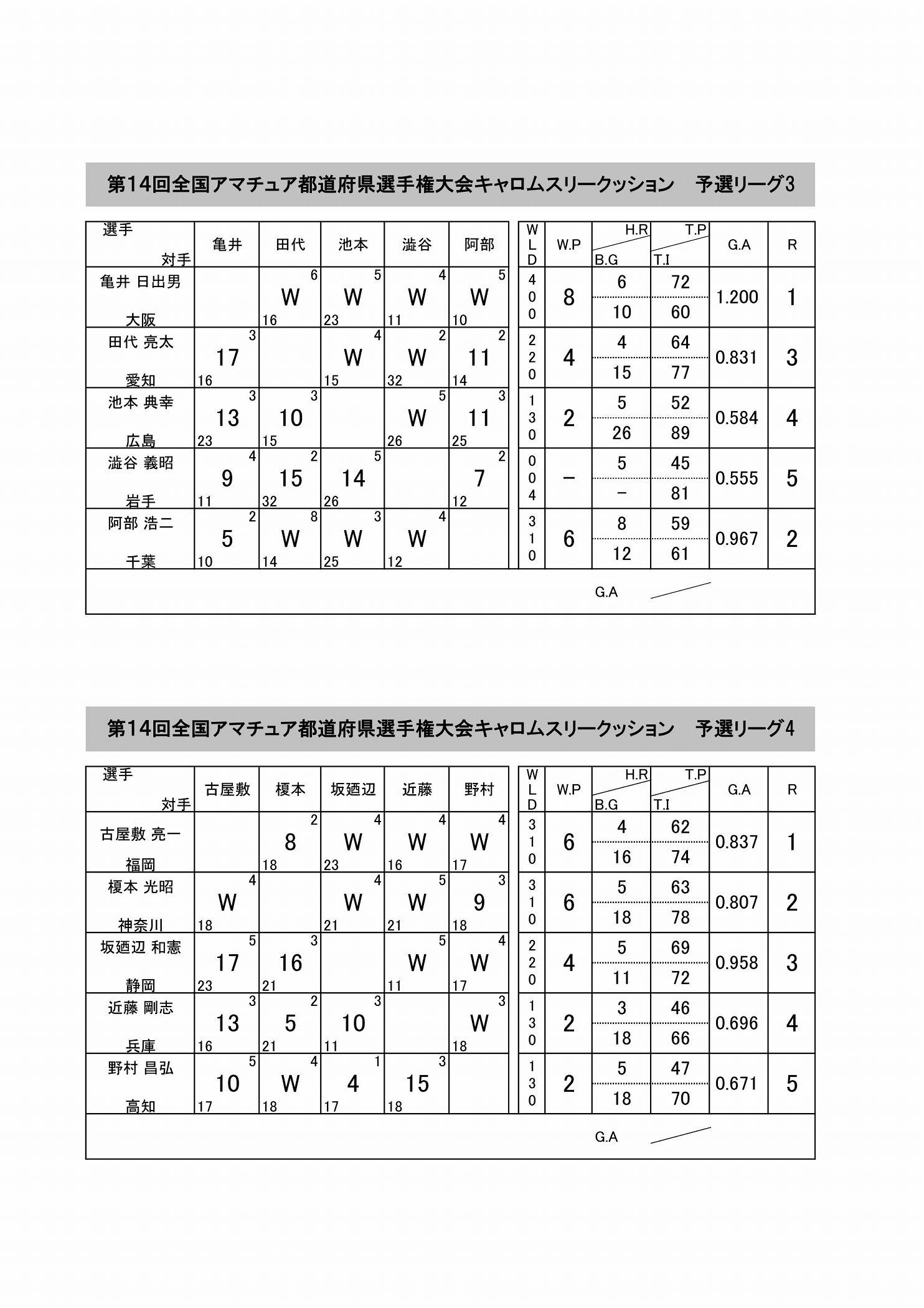 スリークッションリーグ戦表記入済み_02