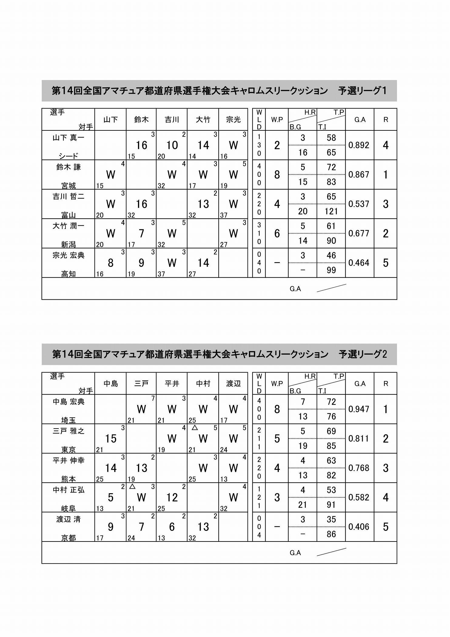 スリークッションリーグ戦表記入済み_01