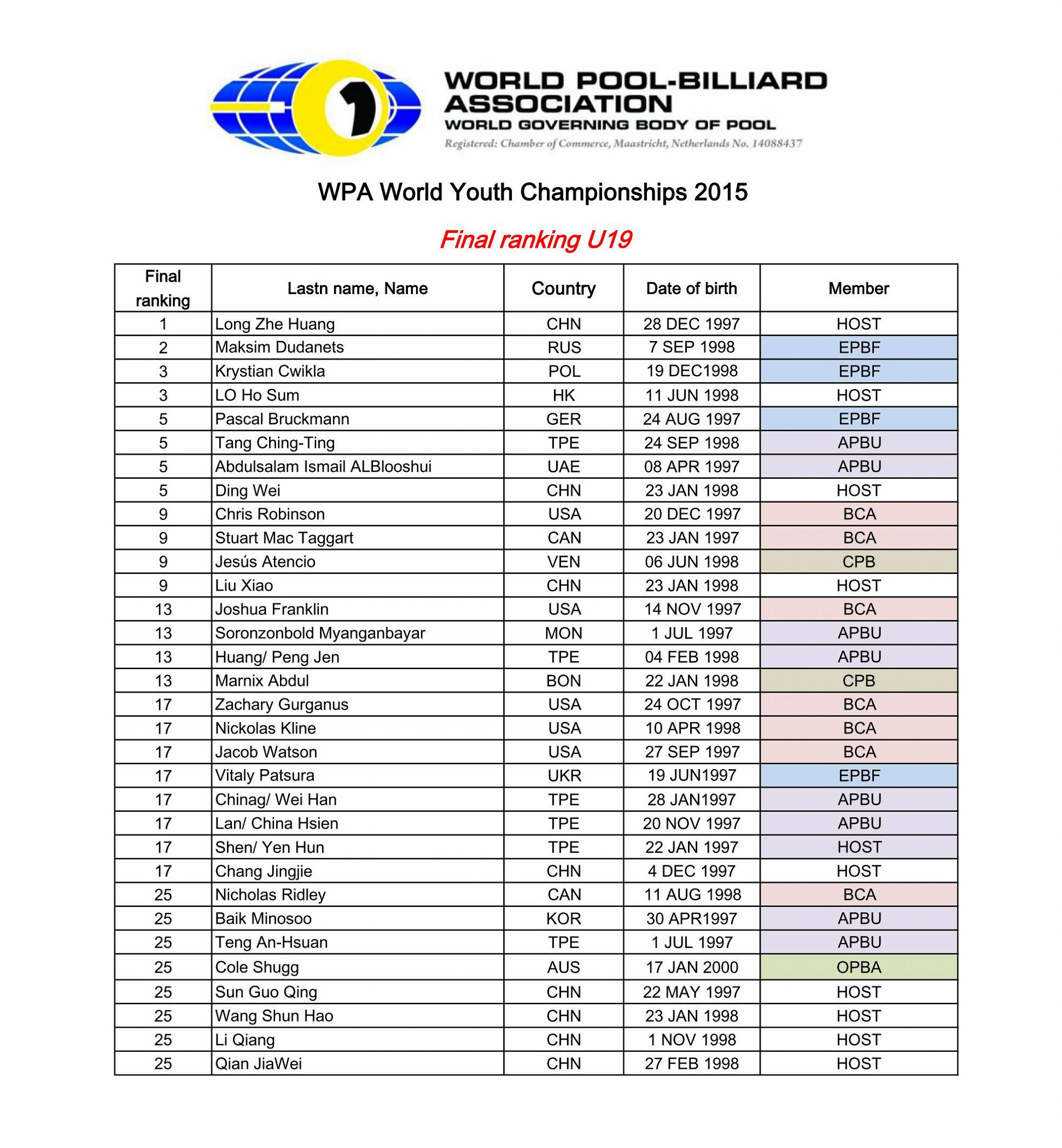 Juniors and Girls 9-ball WC 2015 Final Ranking_02