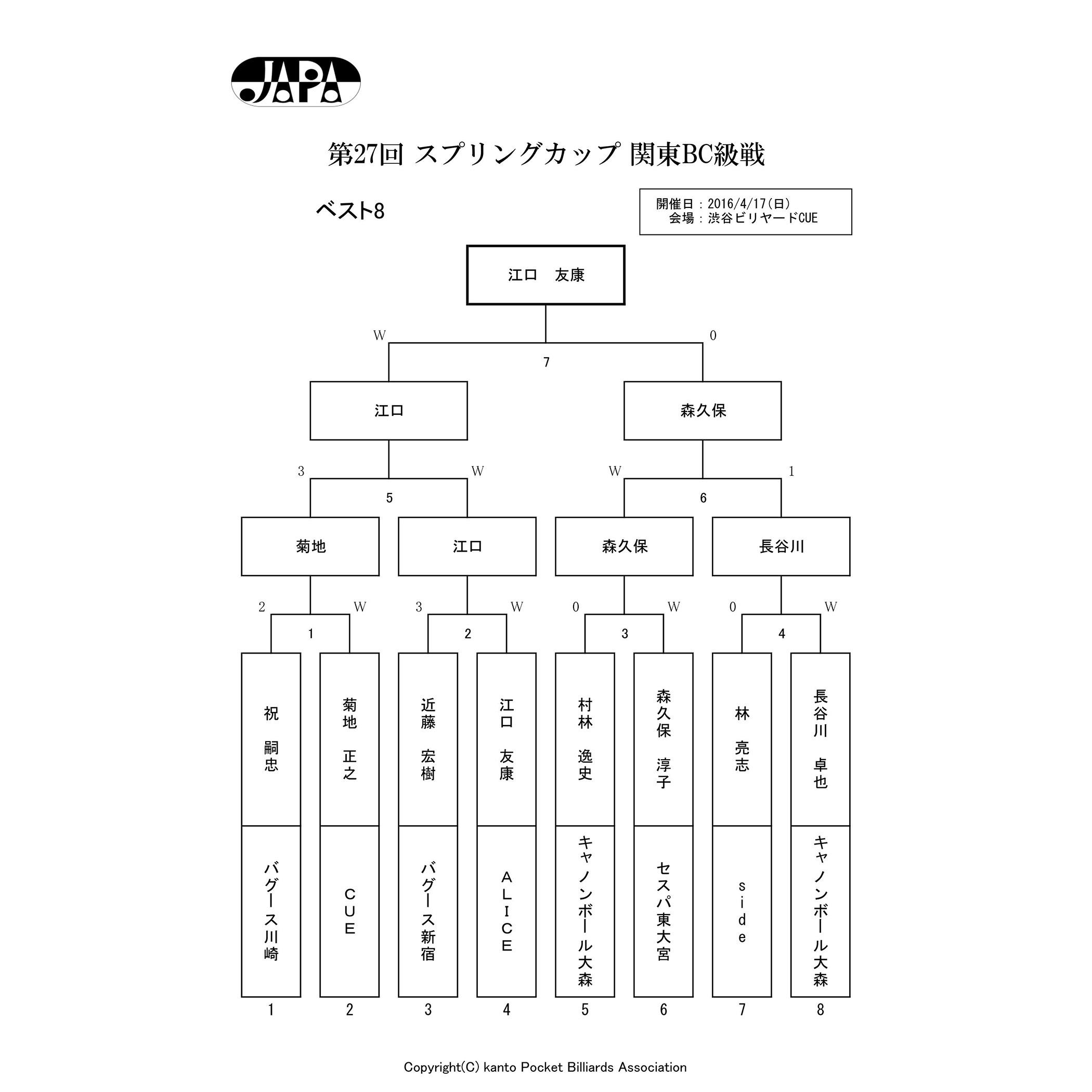 2016_スプリングカップ_結果_01