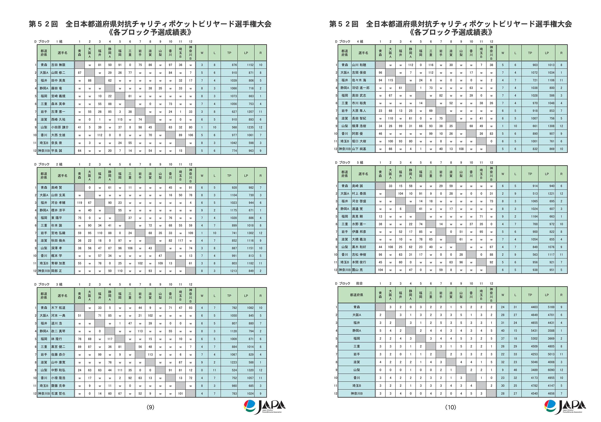 2016都道府県対抗全結果_11