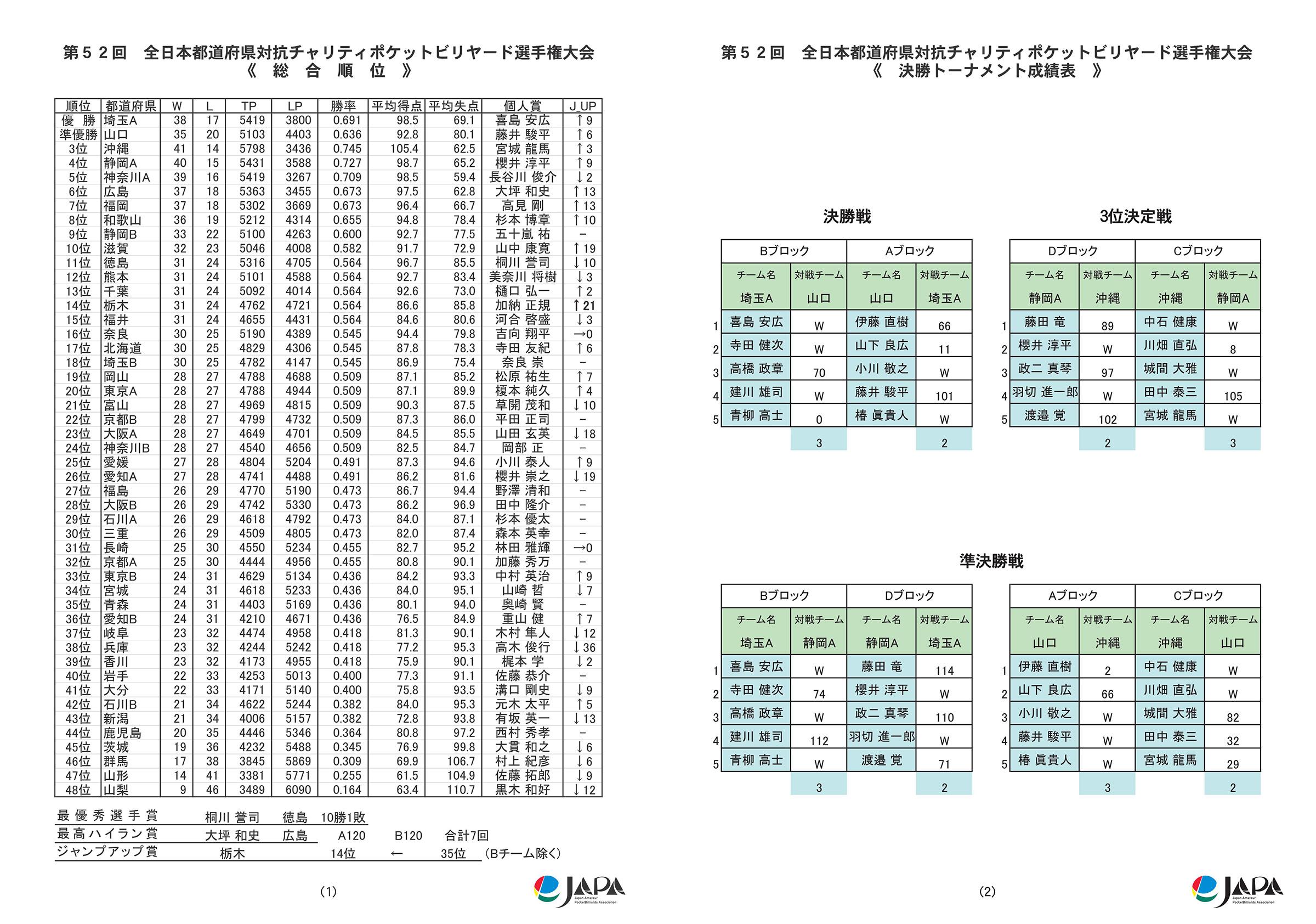 2016都道府県対抗全結果_03