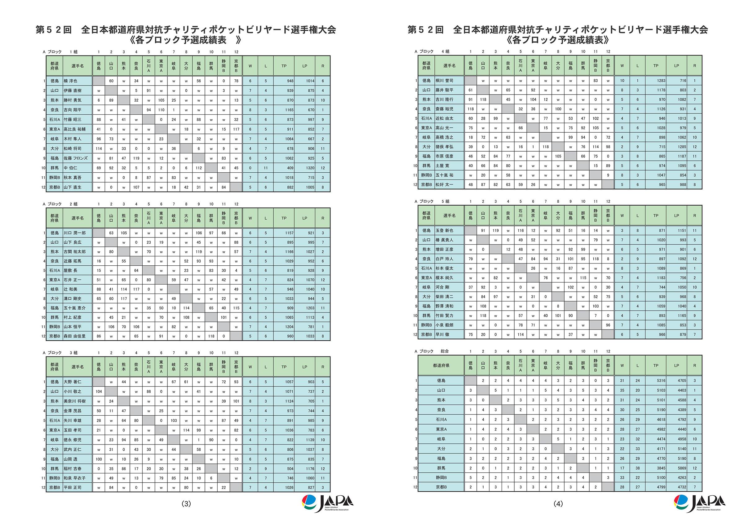 2016都道府県対抗全結果_05