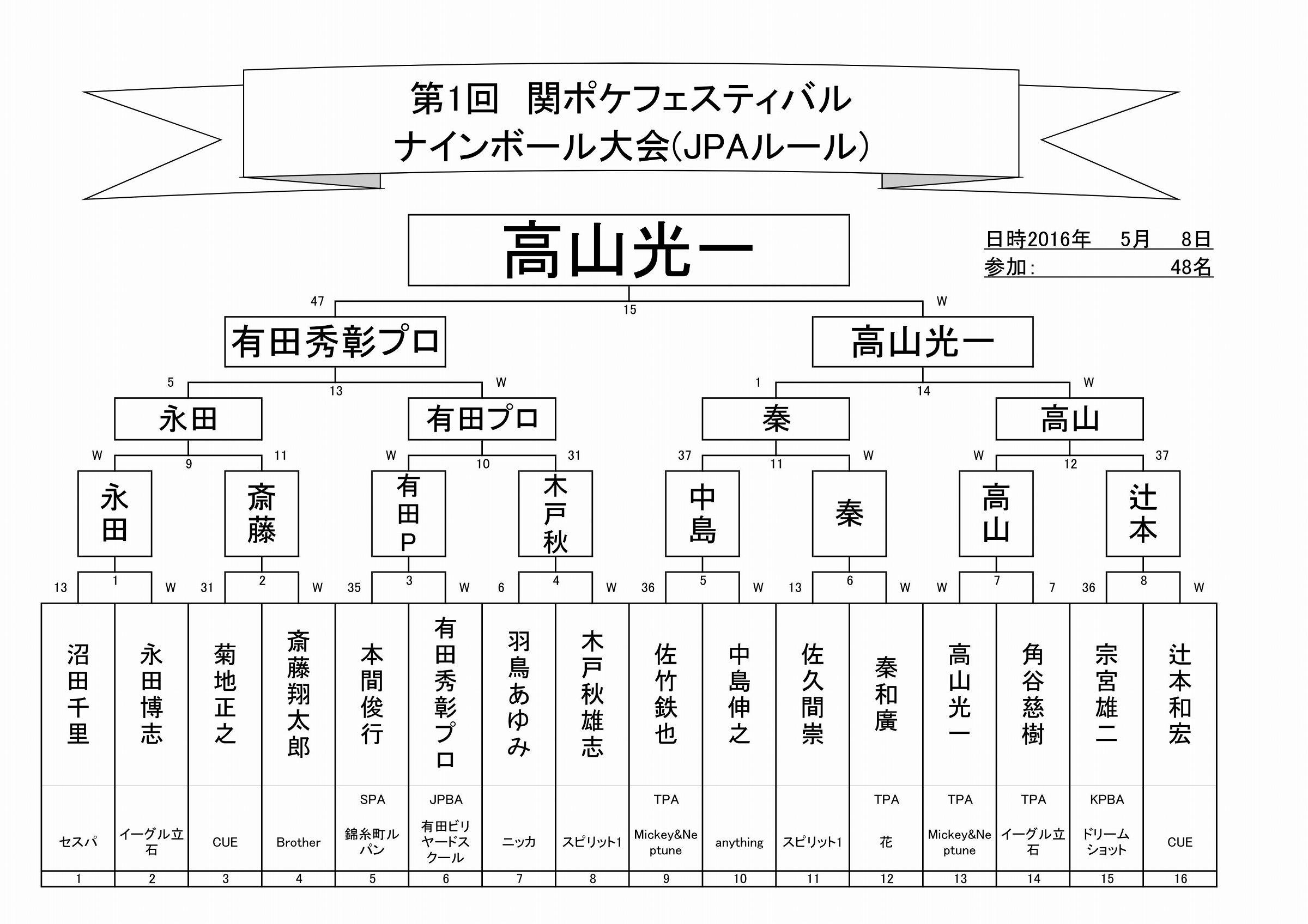 第1回関ポケフェスティバル予選決勝__03