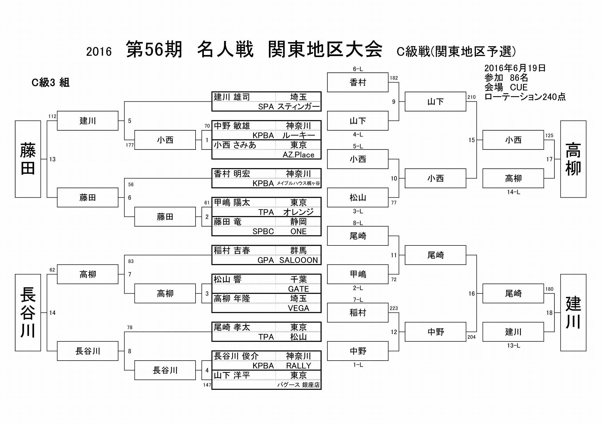 2016名人戦C級戦結果(関東地区)_03
