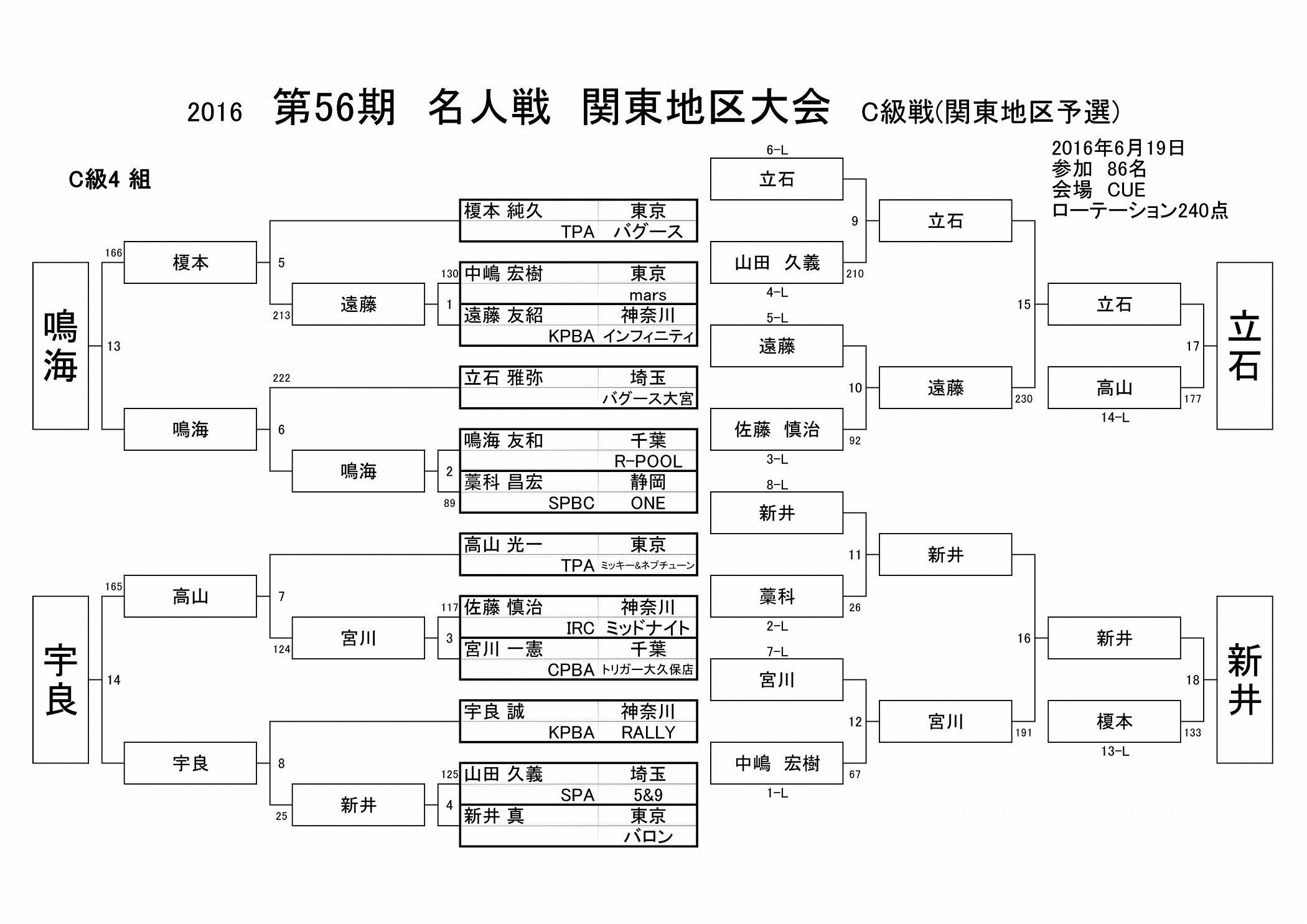 2016名人戦C級戦結果(関東地区)_04