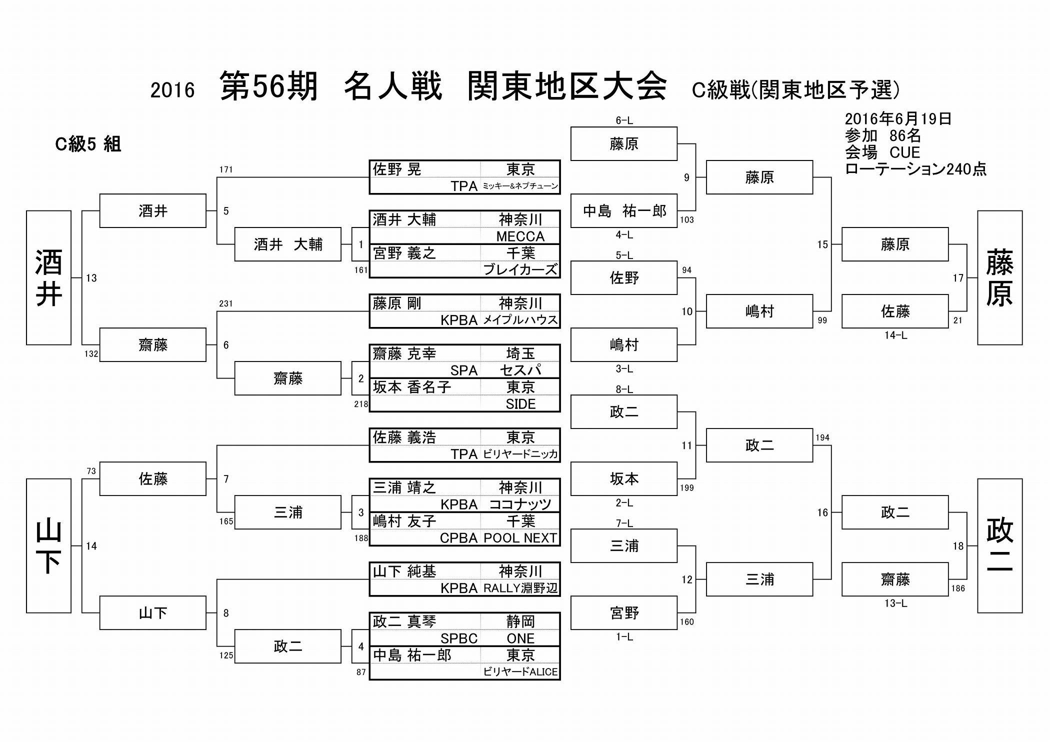2016名人戦C級戦結果(関東地区)_05