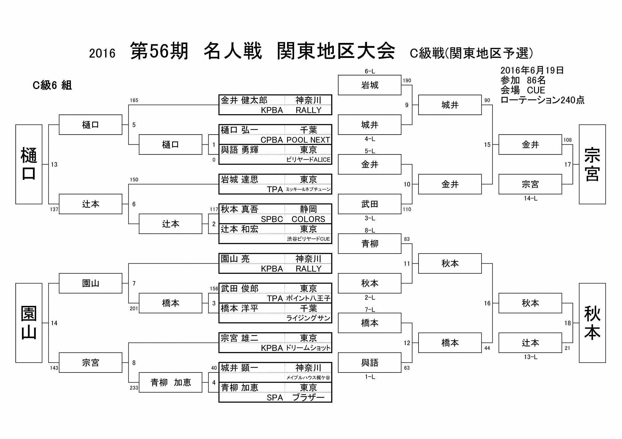 2016名人戦C級戦結果(関東地区)_06