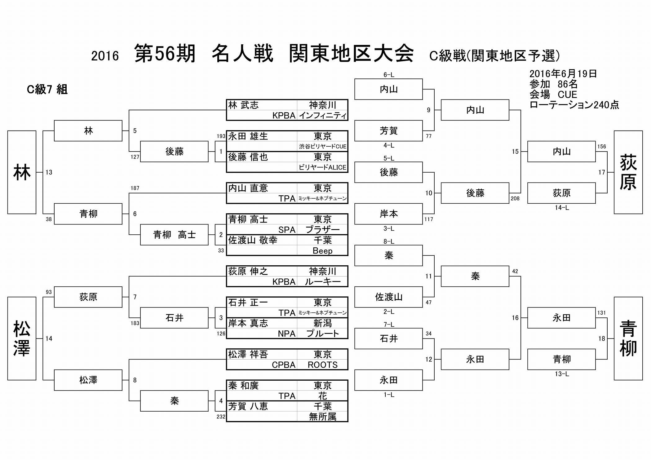 2016名人戦C級戦結果(関東地区)_07