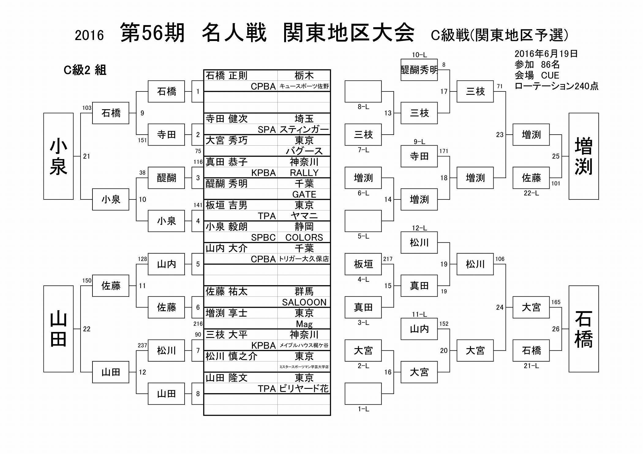 2016名人戦C級戦結果(関東地区)_02