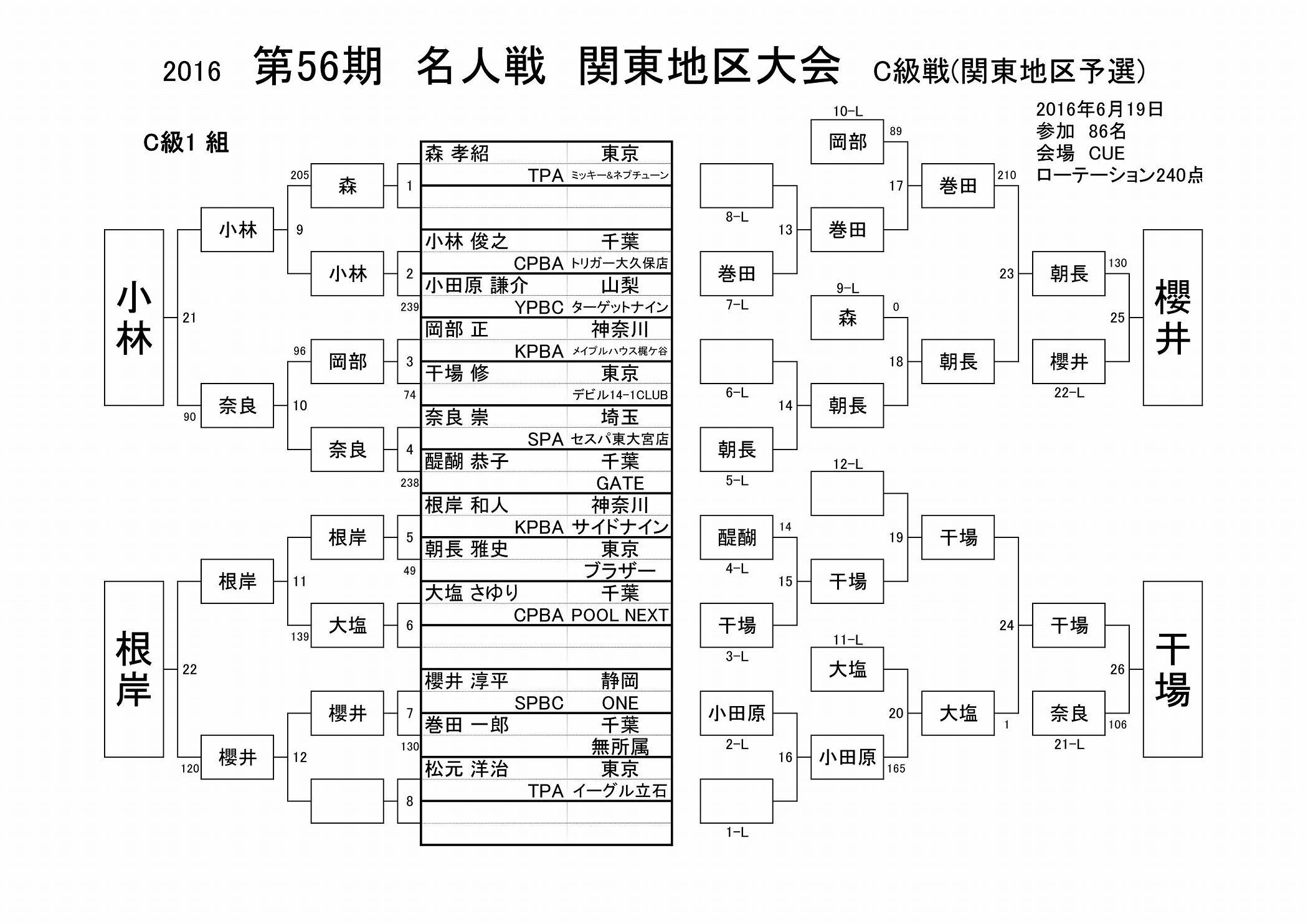 2016名人戦C級戦結果(関東地区)_01