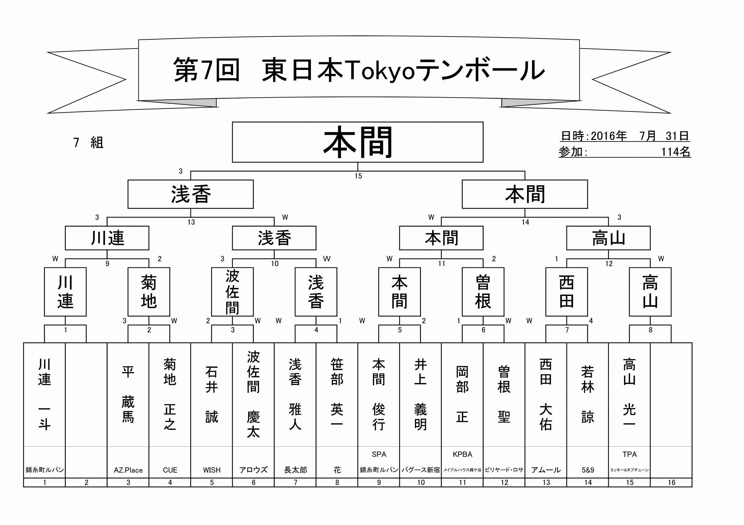2017年第7回東日本Tokyoテンボールトーナメント表_08