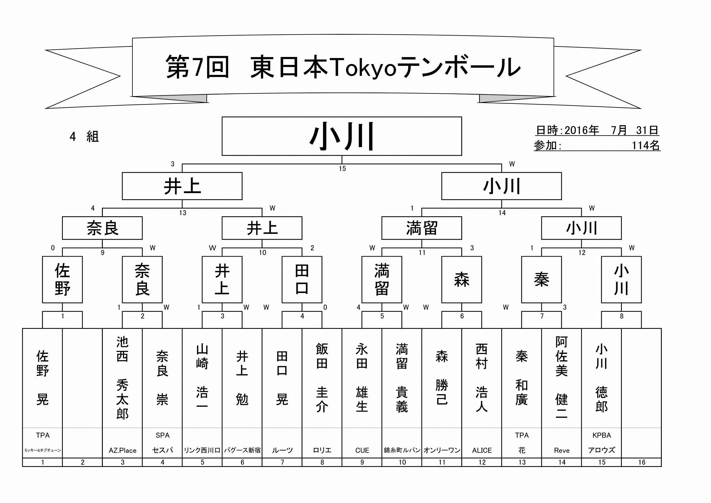 2017年第7回東日本Tokyoテンボールトーナメント表_05