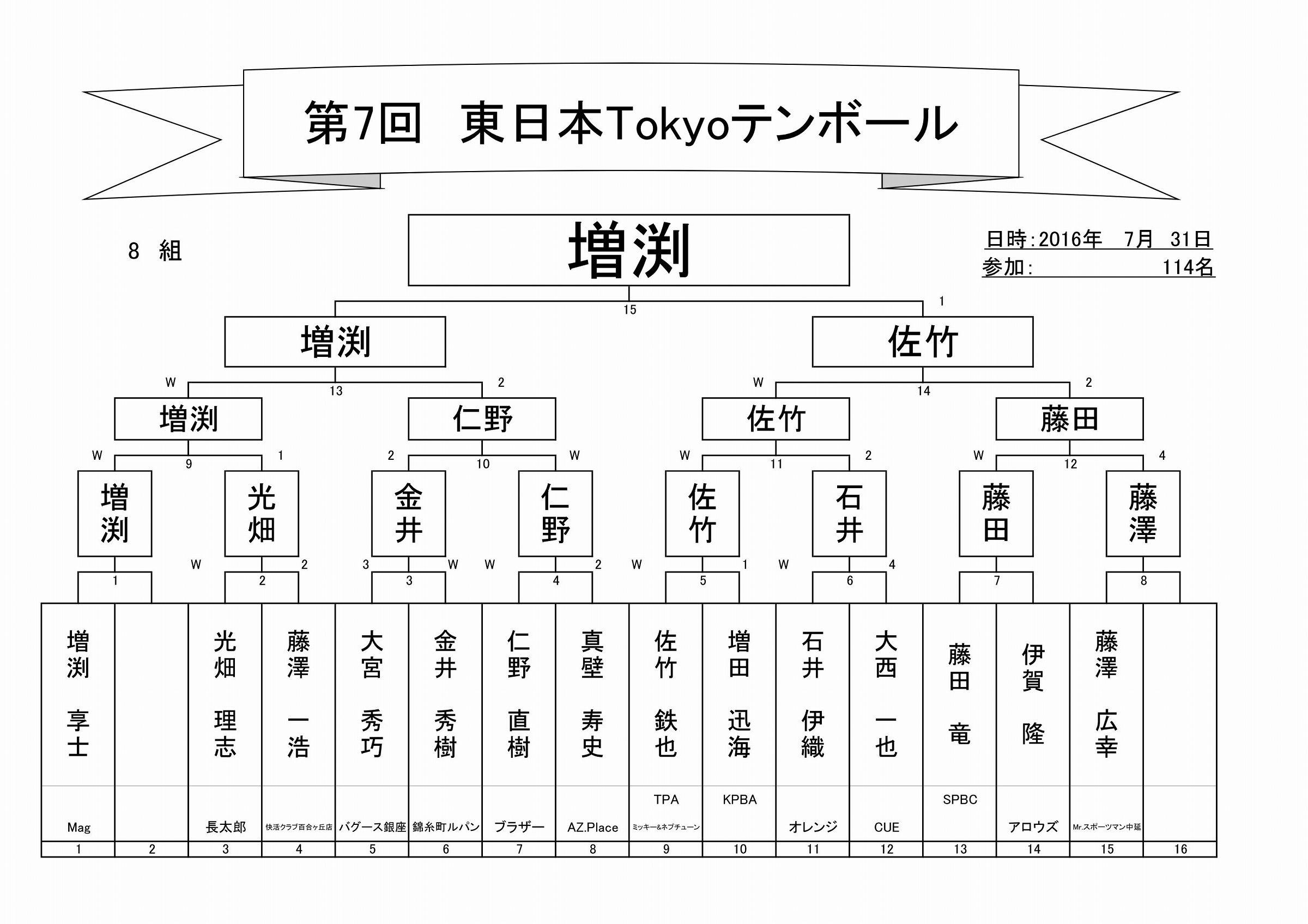 2017年第7回東日本Tokyoテンボールトーナメント表_09