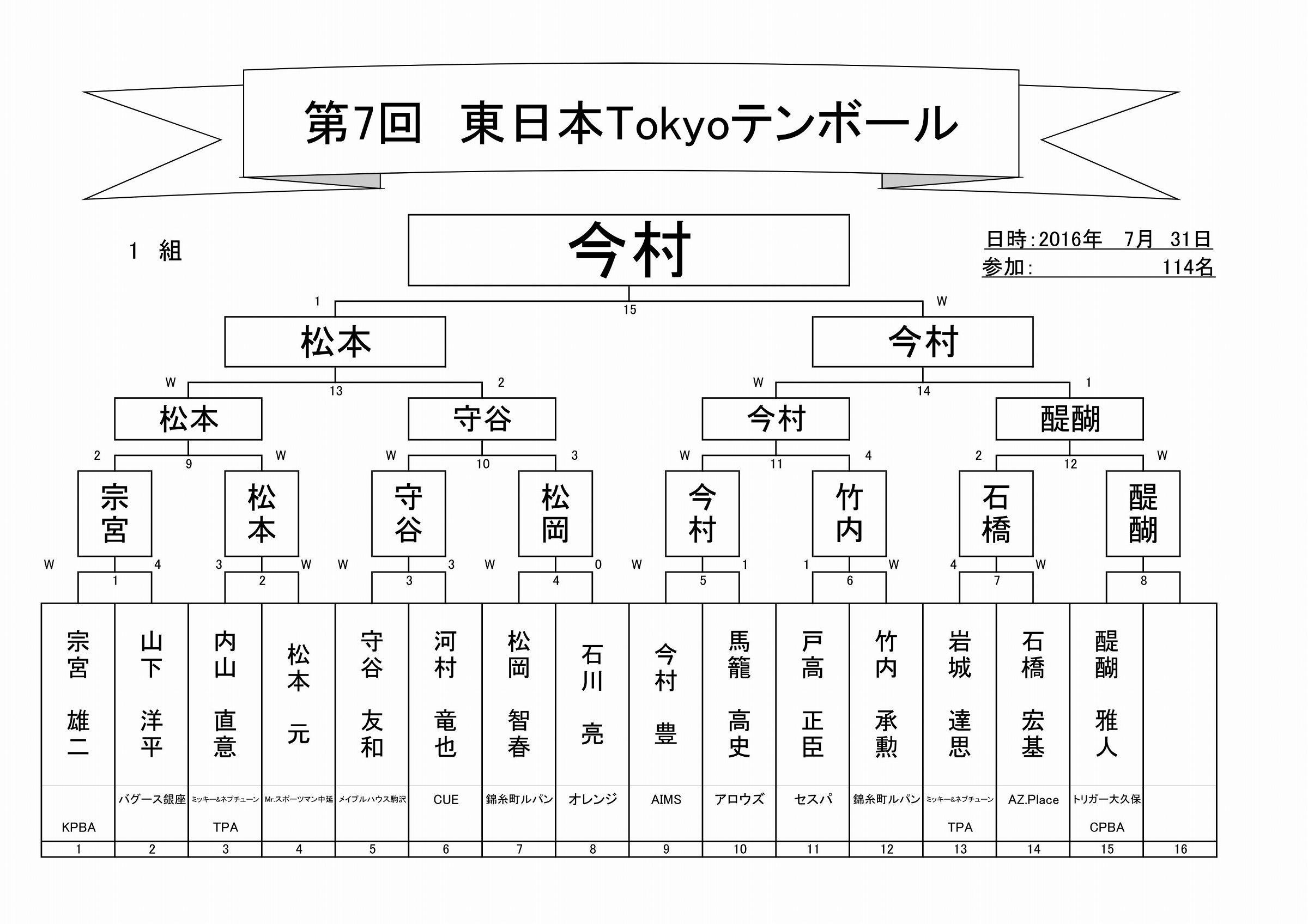 2017年第7回東日本Tokyoテンボールトーナメント表_02