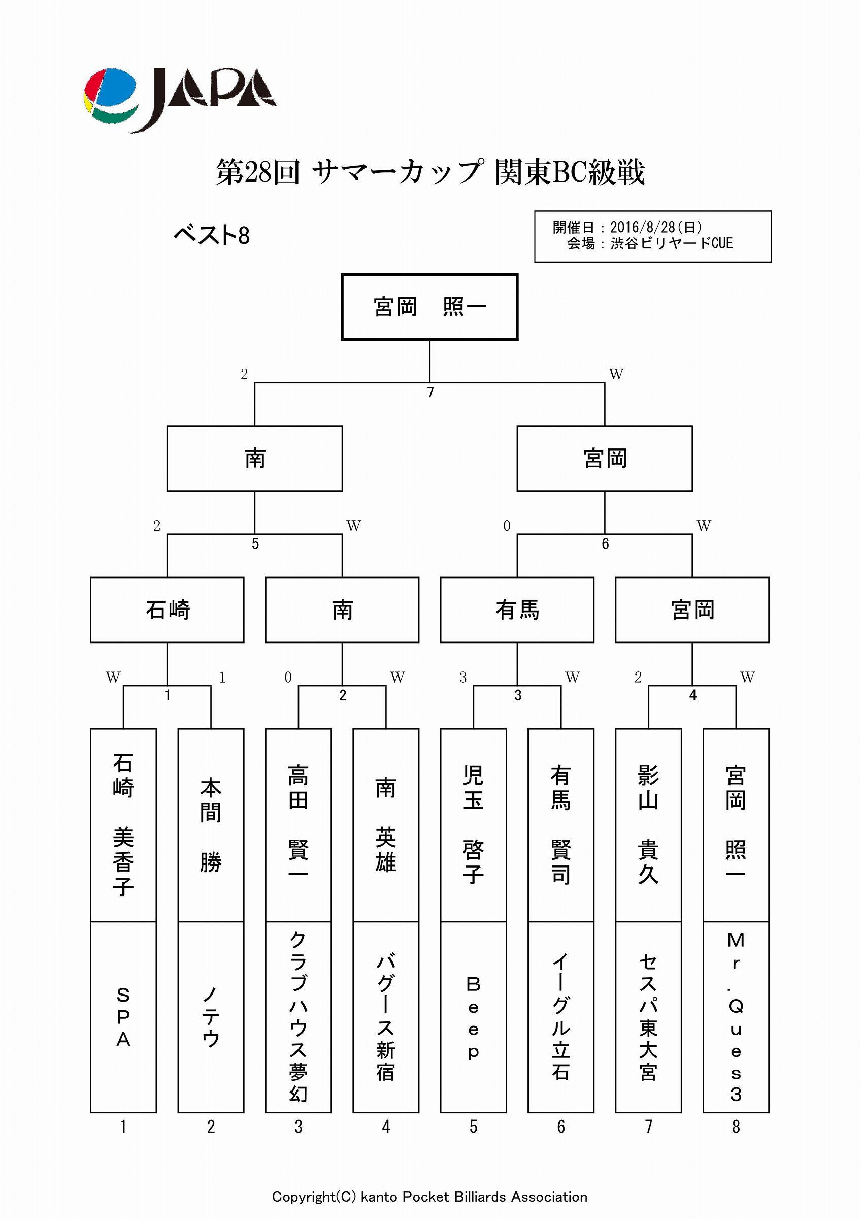 2016_サマーカップ_ベスト8結果_01