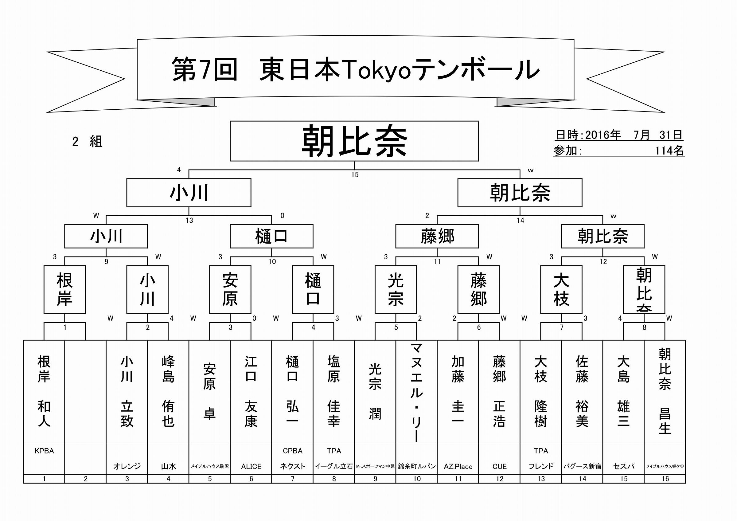 2017年第7回東日本Tokyoテンボールトーナメント表_03