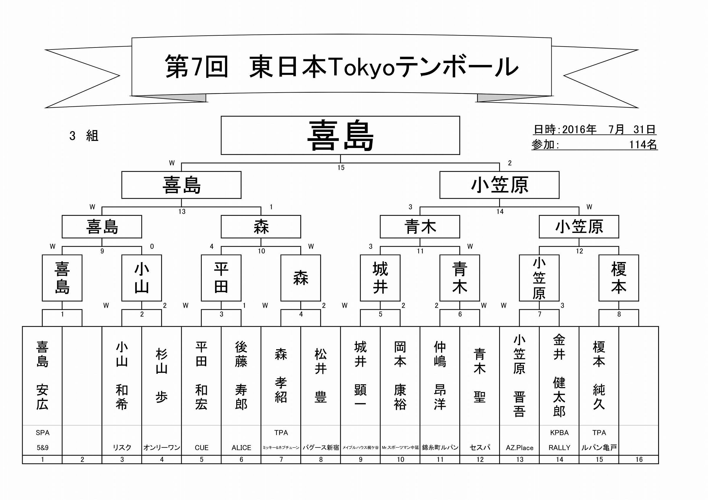2017年第7回東日本Tokyoテンボールトーナメント表_04