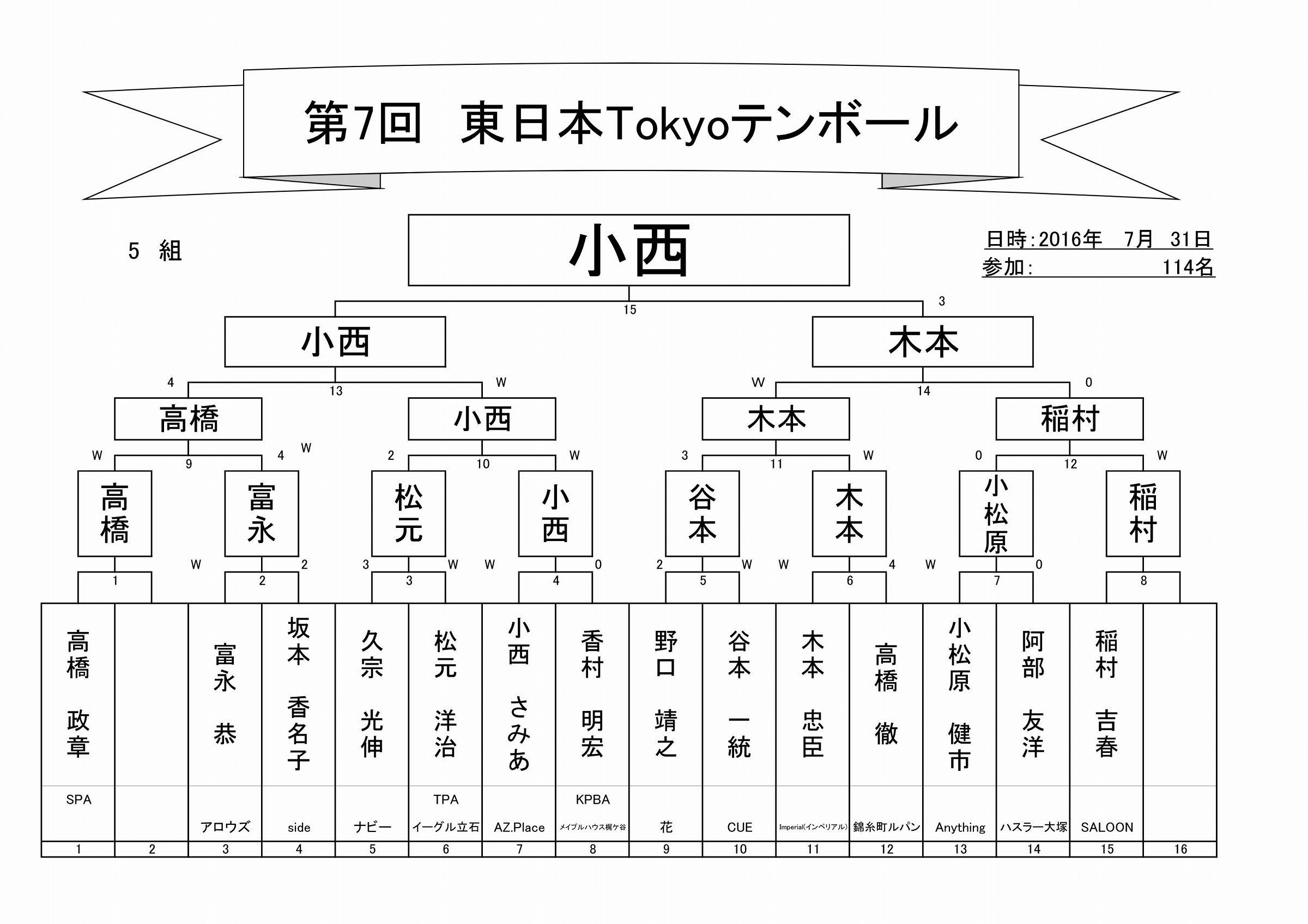 2017年第7回東日本Tokyoテンボールトーナメント表_06