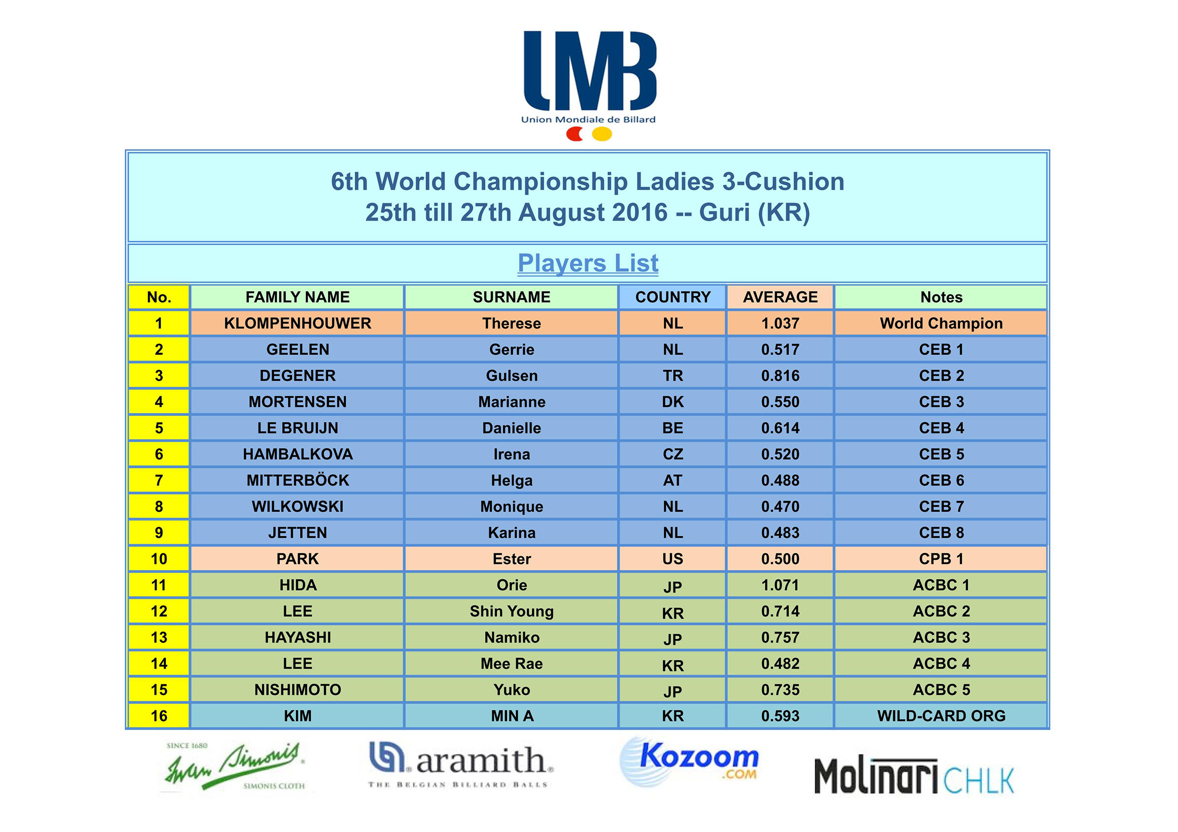A. Players List_01